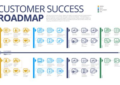 Customer-Success-Roadmap